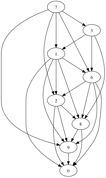 Fun Python Solution to Euler Problem 79 – Dave Smith's Blog